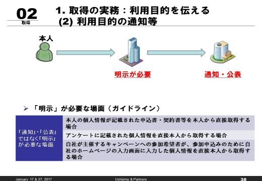 個人 情報 保護 法 ガイドライン