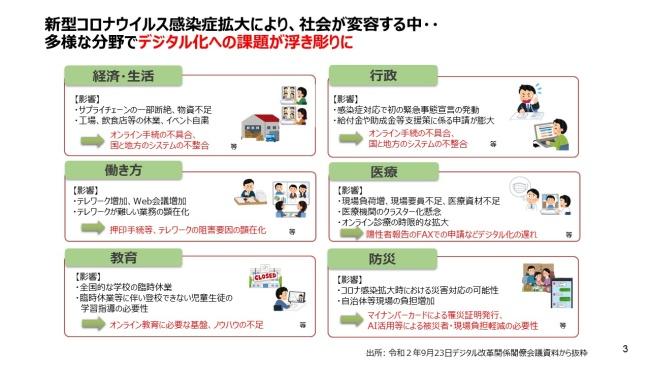 図1.新型コロナウイルス感染症拡大により浮き彫りになったデジタル化への課題